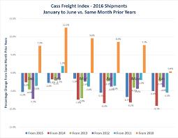 Spreadsheet Charts Truck Shipment Deterioration In Chart Form Mishtalk