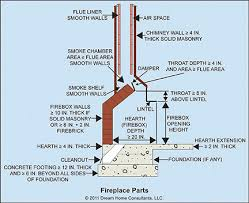 Fireplace Damper Parts - masonry fireplaces home owners networkhome owners network