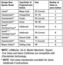 Overhead Door Opener Manual Craftsman Garage Door Opener 53675srt User Guide Programing Repair