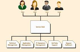 help desk organizational structure itil version 3 chapters