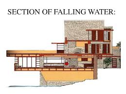 casestudy of falling water
