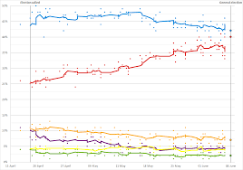 Election Predictions November 5 2016 by Opinion Polling For The United Kingdom General Election 2017