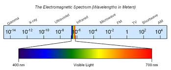 Visible Light Spectrum Wavelength Hsi Technology Electromagnetic Radiation