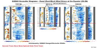 Data Centers Steadfast 2 Title 6 March 2016 Enso Update U2013 We U0027ll Have To Keep An Eye On The Pocket