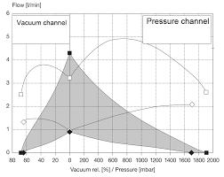 van pressure and vacuum generator elveflow