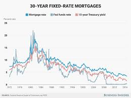 the fed just hiked interest rates u2014 here u0027s how that could affect