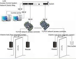 door access controllers u0026 acp t door access control panelcobra