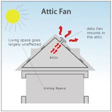 airscape whole house vs attic fans