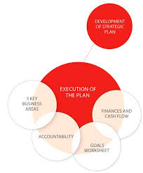 strategic planning process elanstrategic com
