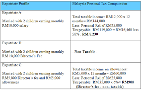 income tax forms malaysia 2016 guide on personal tax filing for expatriate employed by labuan company