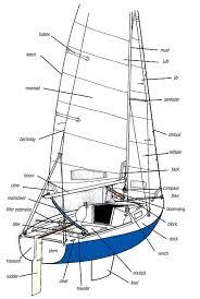 know how sailing 101 sail magazine