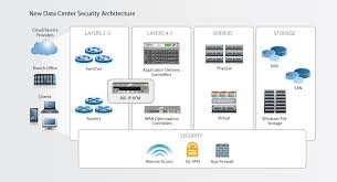 architecture awesome datacenter security architecture home