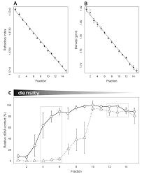 nutrients free full text detection of sialic acid utilising