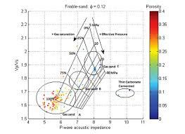 rock physics template rpt technology for reservoir