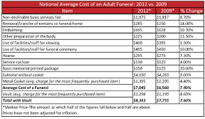 funeral costs survey of most recent funeral costs we ll be the last ones to