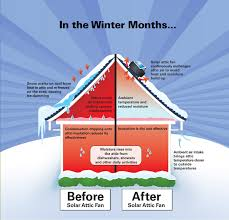 a great diagram of how the sunrise solar attic fan works in the