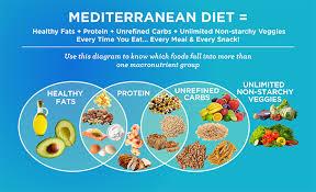 the mediterranean diet formula the dr oz show