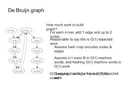Hash Map Bioinformatics Algorithms Sequence Assembly Copy Right Notice