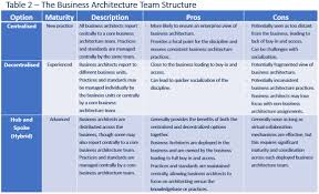 enterprise architecture on flipboard