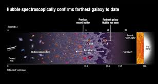 How Many Years Is A Light Year Hubble Team Breaks Cosmic Distance Record Nasa