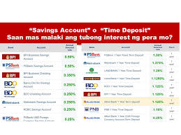 banks with highest interest rate for time deposit and savings