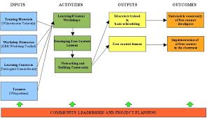funding proposals learning4content hewlett bid wikieducator