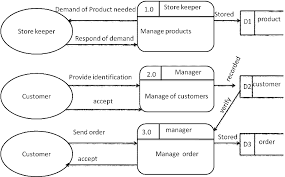 of inventory memoire ordering and inventory system jean