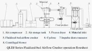 Air Fluidized Bed Qldj Series Fluidized Bed Airflow Mill