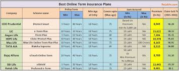 comparison of best term insurance plans india t premium best term insurance plans 2017 2018