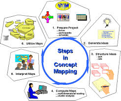 social research methods knowledge base concept mapping