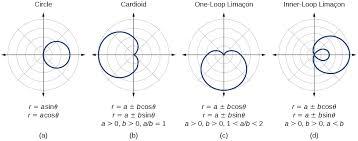 polar coordinates graphs precalculus