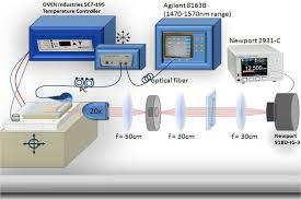materials free full text passive temperature stabilization of