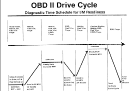 nissan frontier engine diagram what is the drive cycle to get my computer ready for the