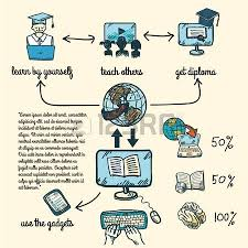 online education e learning science sketch infographic with