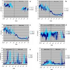 Cape Cod Water Temp - estimating relations between temperature relative humidity as