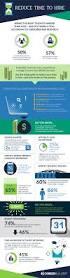 Careerbuilder Resume Database Reduce Time To Hire Infographic From Careerbuilder