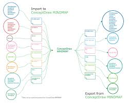 Concept Map Template How To Create A Flow Chart In Conceptdraw Free Trial For Mac