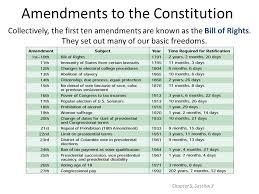 amendment worksheet answer key printables constitutional