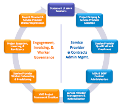 the statement of work for federal contracts is the heart of