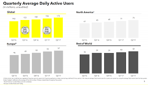 Map Snap Usa Snap Sinks As Q2 Growth And Revenue Fall Short Techcrunch