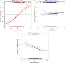 maternal state and ratio biology letters