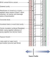 Standard Interior Wall Thickness Understanding Vapor Barriers Building Science Corporation