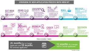 new spousal sponsorship application process u2013 infographic