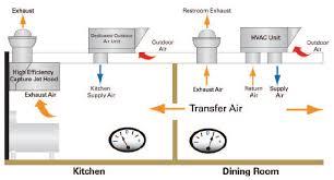 commercial kitchen ventilation design commercial kitchen exhaust system design luxury marvelous mercial