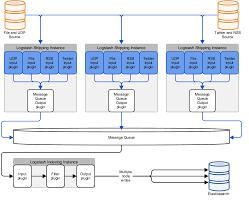 grok pattern exles deploying and scaling logstash logstash reference 5 3 elastic