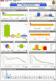 hr management report template https thoughtleadershipzen thoughtleadership hr