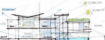 sustainable development green architects to enhance quality of