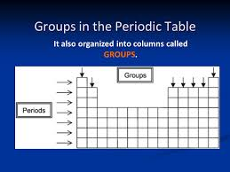 why is the periodic table called periodic periodic table what are the vertical columns within the periodic