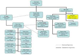 10 best images of org chart examples manufacturing company