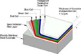 use solar amorphous silicon solar cells solar facts and advice